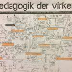 Visuelt referat for Undervisningsministeriet af Visuel Retning og Michael Eriksen